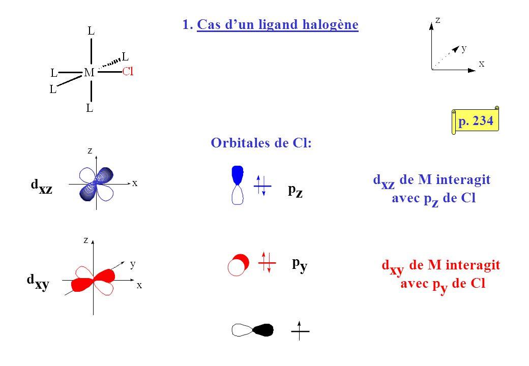 Orbitales de Cl: z x y d xz d xy x z pzpz pypy d xz de M interagit avec p z de Cl d xy de M interagit avec p y de Cl 1. Cas dun ligand halogène p. 234
