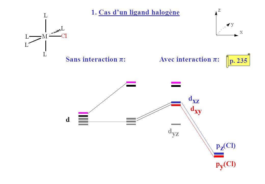 1. Cas dun ligand halogène p z (Cl) p y (Cl) d d xz d xy d yz Sans interaction π:Avec interaction π: p. 235