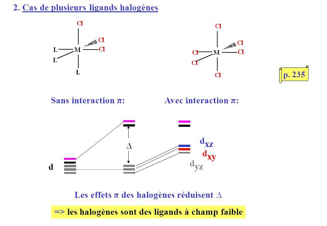 2. Cas de plusieurs ligands halogènes d d xz d xy d yz Sans interaction π:Avec interaction π: Les effets π des halogènes réduisent => les halogènes so