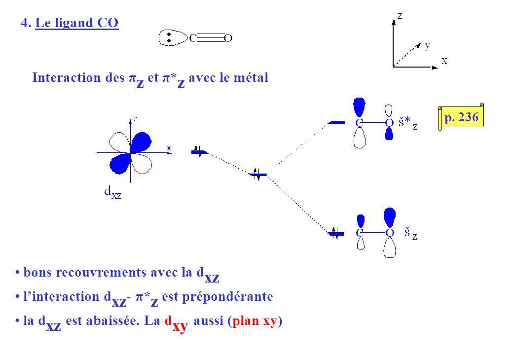 4. Le ligand CO Interaction des π z et π* z avec le métal bons recouvrements avec la d xz linteraction d xz - π* z est prépondérante la d xz est abais