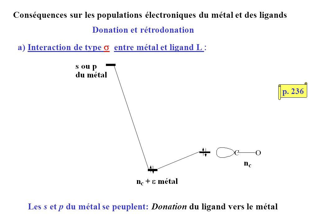 Conséquences sur les populations électroniques du métal et des ligands Donation et rétrodonation Les s et p du métal se peuplent: Donation du ligand vers le métal a) Interaction de type entre métal et ligand L p.