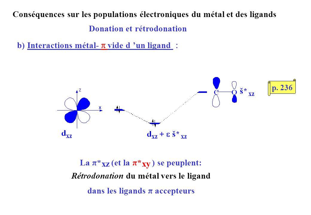 Conséquences sur les populations électroniques du métal et des ligands b) Interactions métal- vide d un ligand La π* xz (et la π* xy ) se peuplent: Rétrodonation du métal vers le ligand dans les ligands π accepteurs Donation et rétrodonation p.