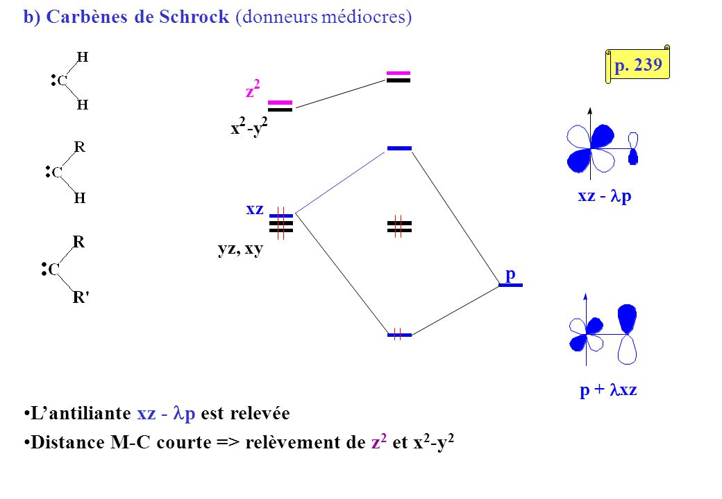 b) Carbènes de Schrock (donneurs médiocres) yz, xy p xz - p p + xz x 2 -y 2 z 2 Lantiliante xz - p est relevée Distance M-C courte => relèvement de z