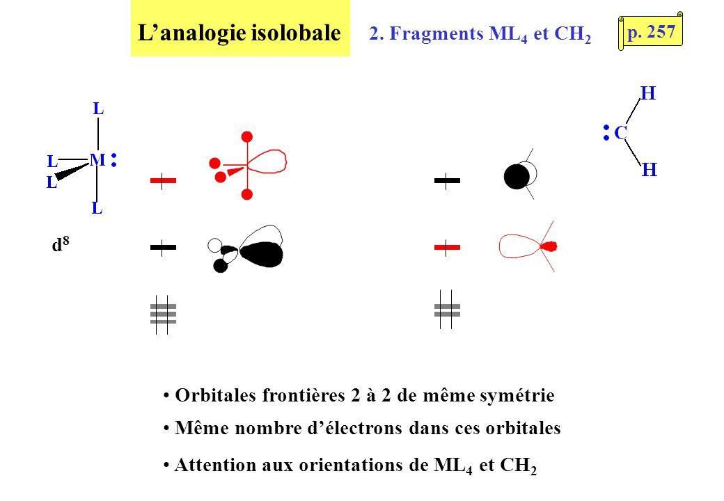 Lanalogie isolobale 2. Fragments ML 4 et CH 2 Orbitales frontières 2 à 2 de même symétrie Même nombre délectrons dans ces orbitales Attention aux orie