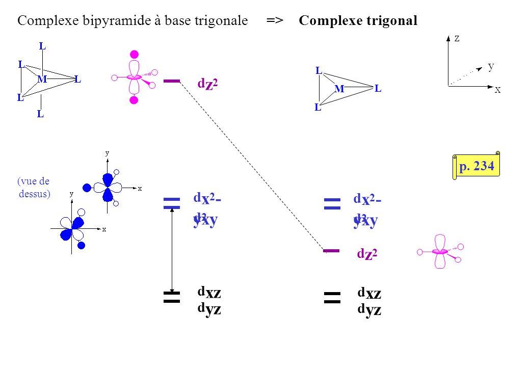 Complexe bipyramide à base trigonale => Complexe trigonal dz2dz2 dx2-y2dx2-y2 d xy d xz d yz L L L M dz2dz2 dx2-y2dx2-y2 d xy d xz d yz (vue de dessus