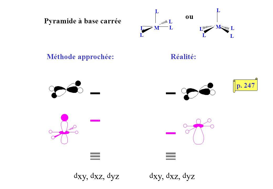 Complexe ML 4 « papillon » M L L L L L « d z 2 » « d x 2 - y 2 » d xy, d xz, d yz L M L L L L d x 2 - y 2 fortement abaissée, d z 2 beaucoup moins p.