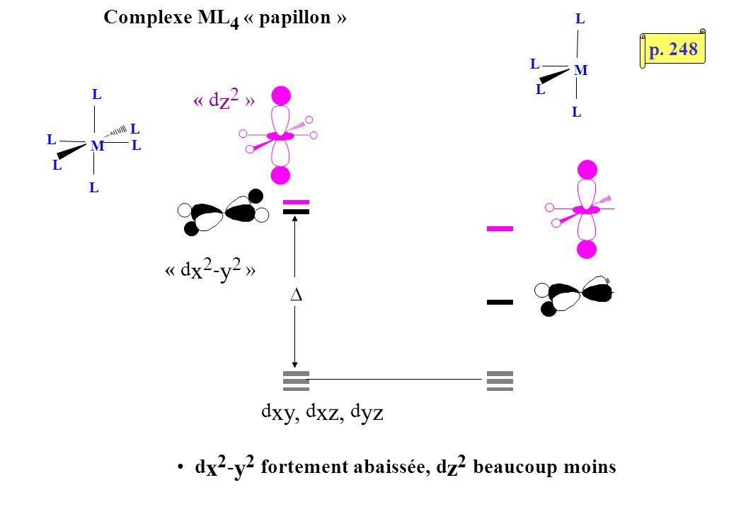 Complexe ML 4 « papillon » d xy, d xz, d yz M L L L L Méthode approchée:Réalité: d x 2 - y 2 se polarise vers les sites vacants d x 2 - y 2 d z 2 la « s », polarisée vers les sites vacants, sintercale entre d x 2 - y 2 et d z 2 p.