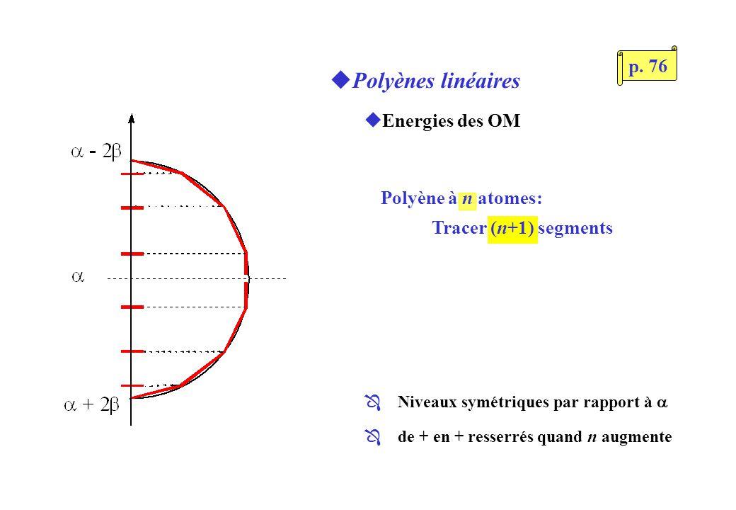uPolyènes linéaires uEnergies des OM Polyène à n atomes: Tracer (n+1) segments Niveaux symétriques par rapport à Ô de + en + resserrés quand n augmente p.