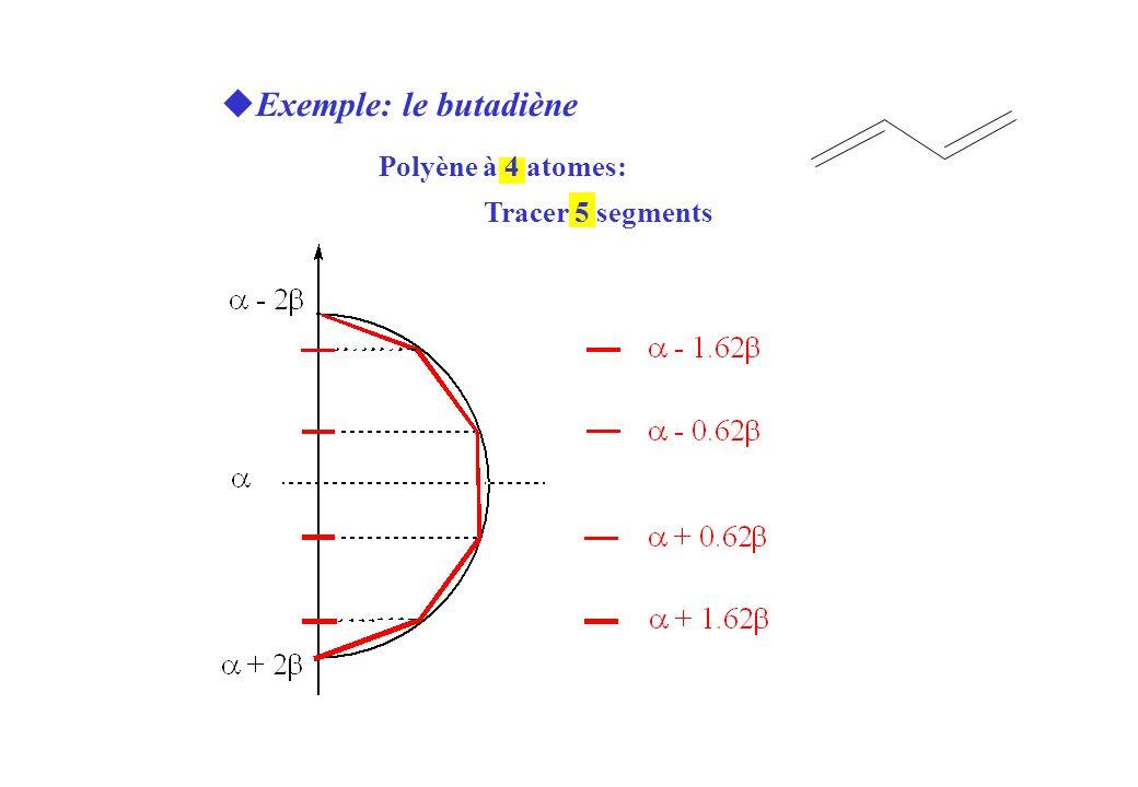 uExemple: le butadiène Polyène à 4 atomes: Tracer 5 segments