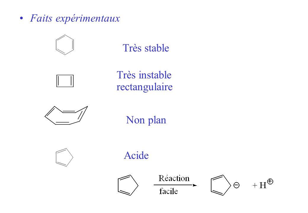 Très stable Très instable rectangulaire Acide Non plan Faits expérimentaux