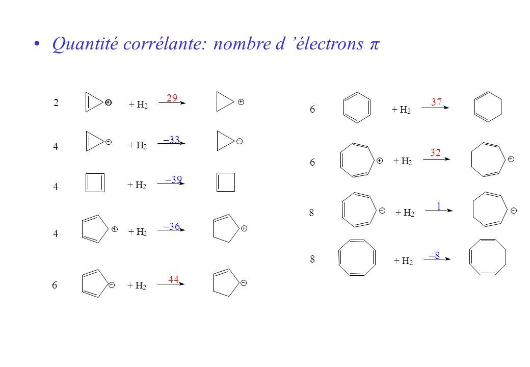 + H 2 2 2 2 2 29 44 –33 –39 –36 2 4 4 4 6 + H 2 2 2 2 37 32 1 –8 6 6 8 8 Quantité corrélante: nombre d électrons π