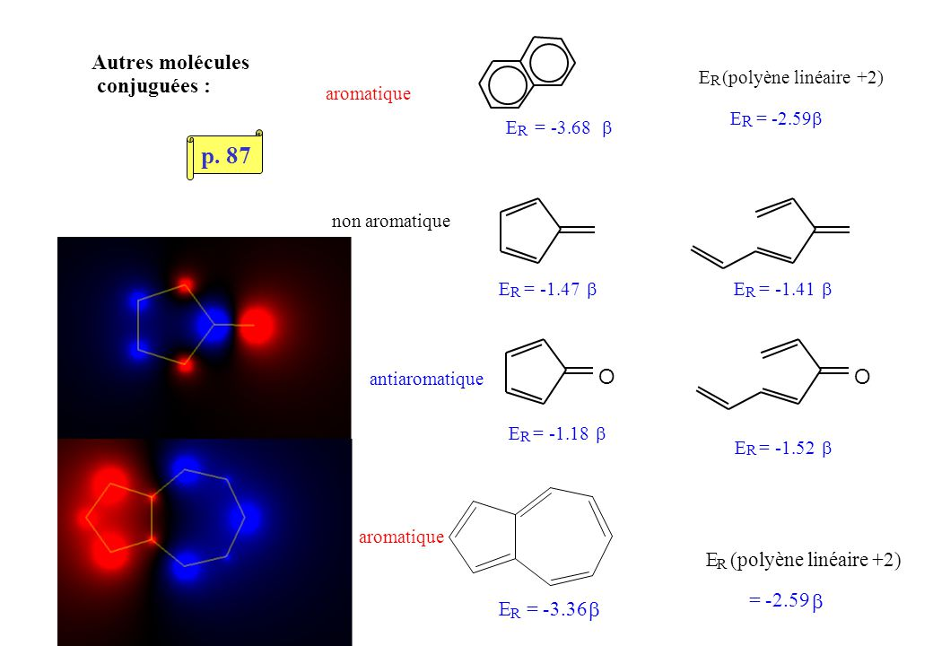 Autres molécules conjuguées : E R = -3.68 E R (polyène linéaire +2) E R = -2.59 E R = -1.47 E R = -1.41 OO E R = -1.18 E R = -1.52 aromatique non aromatique antiaromatique E R (polyène linéaire +2) = -2.59 E R = -3.36 aromatique p.