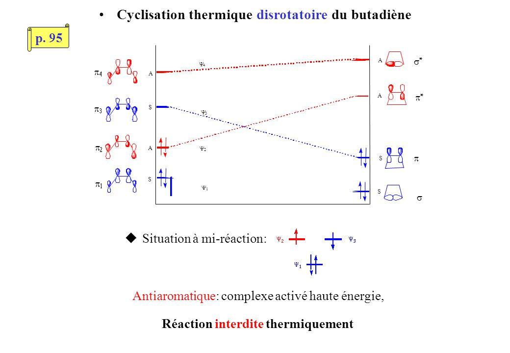 uSituation à mi-réaction: S A S S S A A A Antiaromatique: complexe activé haute énergie, Réaction interdite thermiquement Cyclisation thermique disrotatoire du butadiène p.
