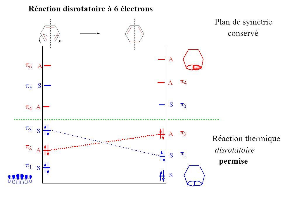 Réaction disrotatoire à 6 électrons Réaction thermique disrotatoire permise Plan de symétrie conservé