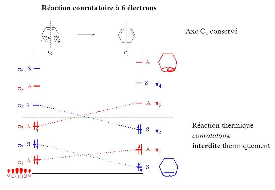 Réaction conrotatoire à 6 électrons Axe C 2 conservé Réaction thermique conrotatoire interdite thermiquement
