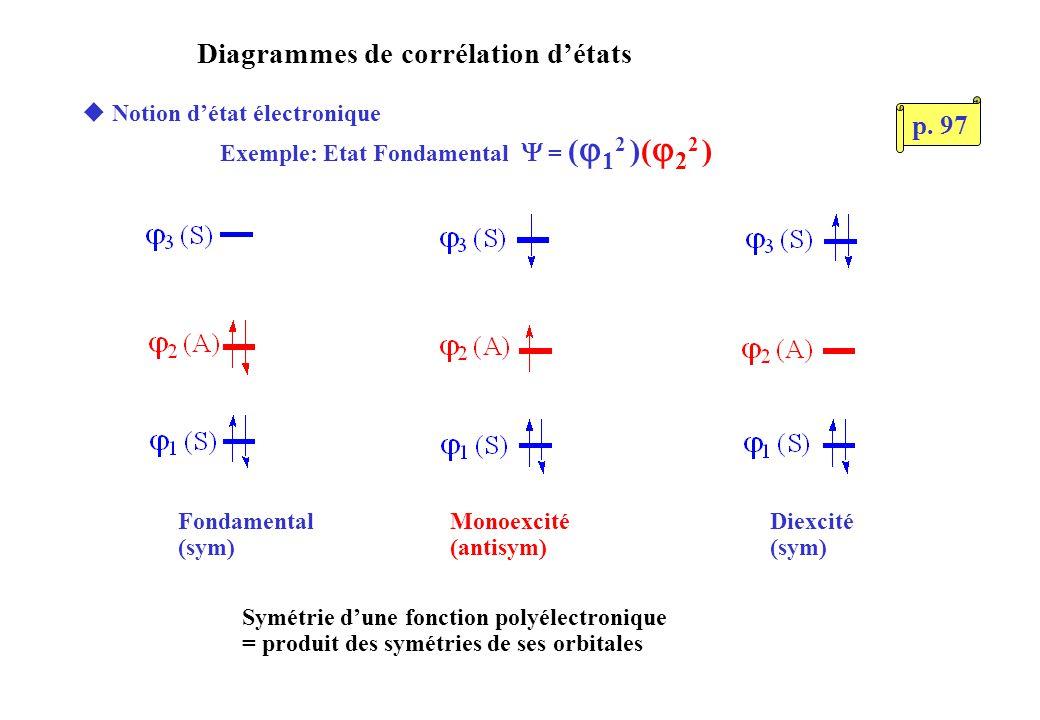Diagrammes de corrélation détats uNotion détat électronique Exemple: Etat Fondamental = ( 1 2 )( 2 2 ) Symétrie dune fonction polyélectronique = produit des symétries de ses orbitales Fondamental (sym) Monoexcité (antisym) Diexcité (sym) p.