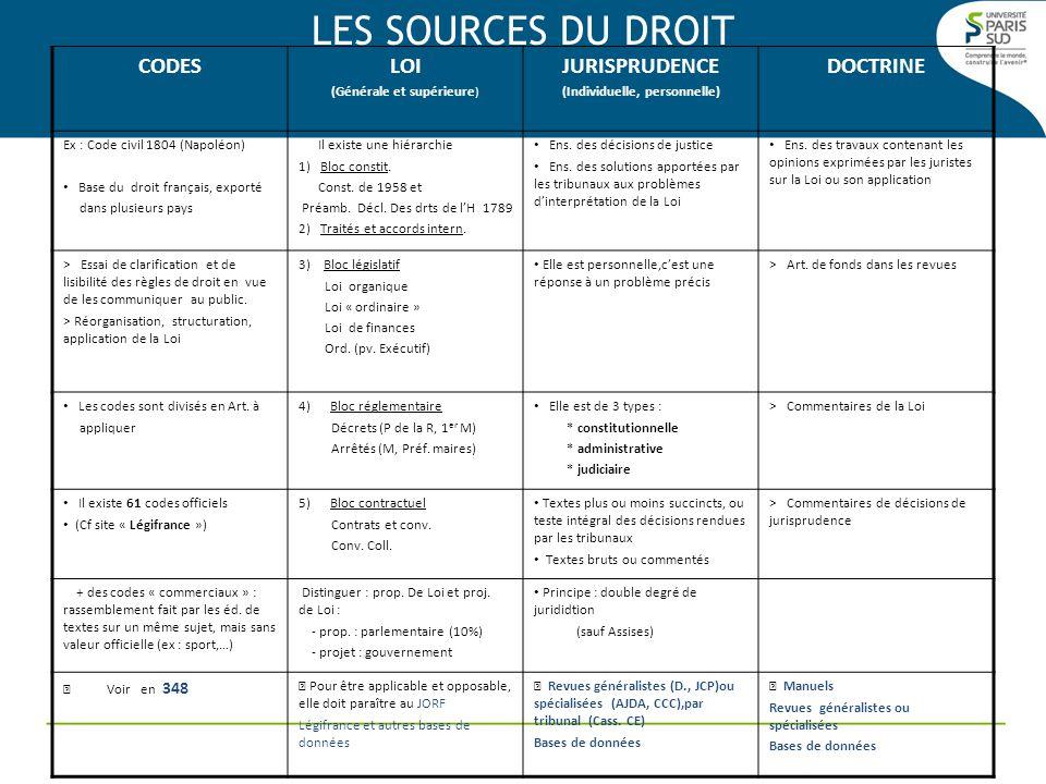 LES SOURCES DU DROIT CODESLOI (Générale et supérieure ) JURISPRUDENCE (Individuelle, personnelle) DOCTRINE Ex : Code civil 1804 (Napoléon) Base du dro