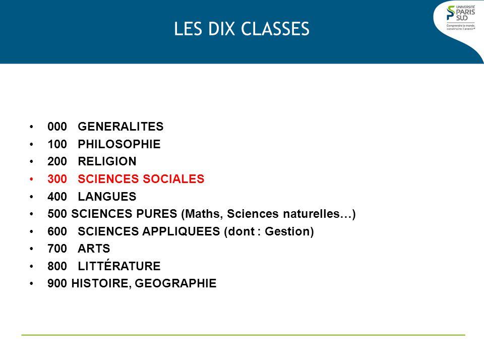 000 Généralités 100 Philosophie 200 Religion 300 Sciences sociales Principe de la classification Dewey 340 DROIT 341 Drt.