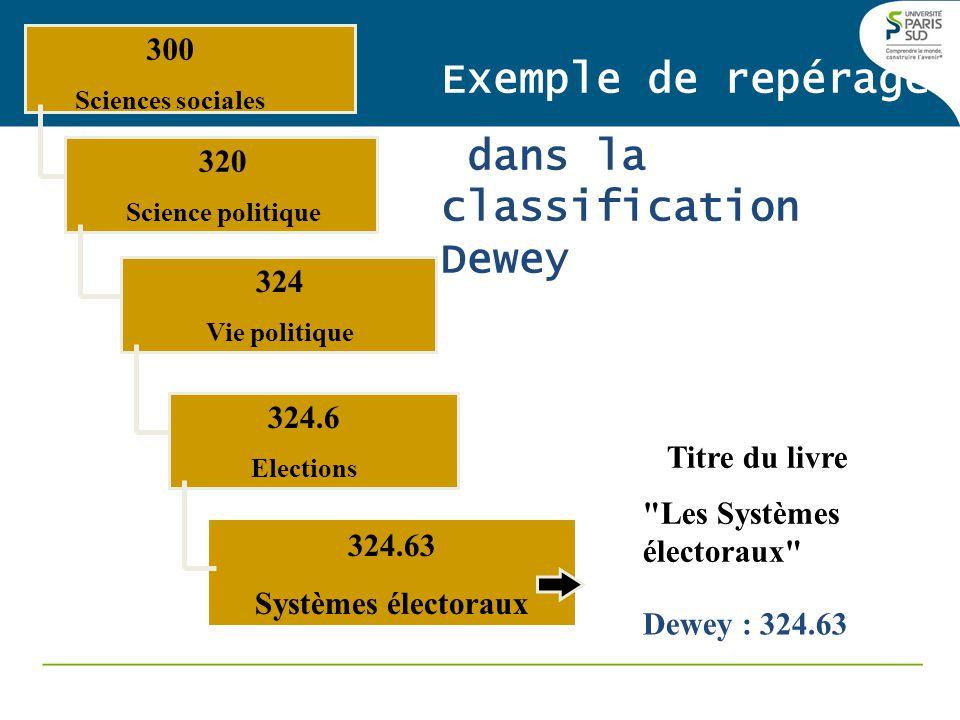300 Sciences sociales 320 Science politique 324 Vie politique 324.6 Elections 324.63 Systèmes électoraux Exemple de repérage dans la classification Dewey Titre du livre Les Systèmes électoraux Dewey : 324.63