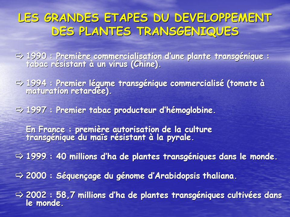 LES GRANDES ETAPES DU DEVELOPPEMENT DES PLANTES TRANSGENIQUES 1990 : Première commercialisation dune plante transgénique : tabac résistant à un virus