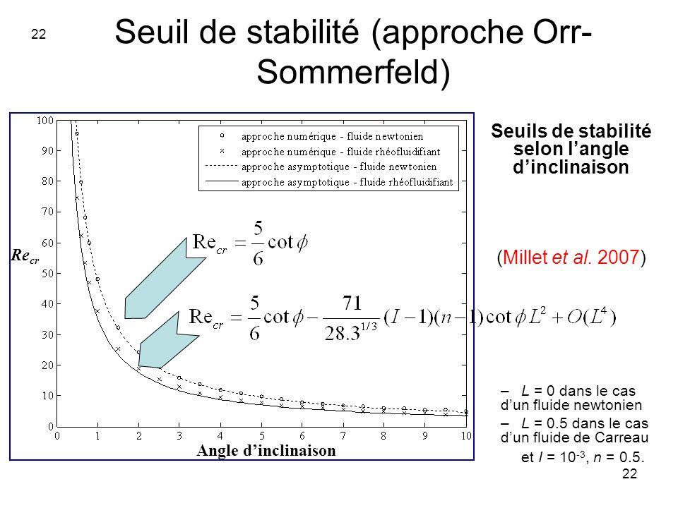 22 Seuil de stabilité (approche Orr- Sommerfeld) Seuils de stabilité selon langle dinclinaison (Millet et al. 2007) –L = 0 dans le cas dun fluide newt
