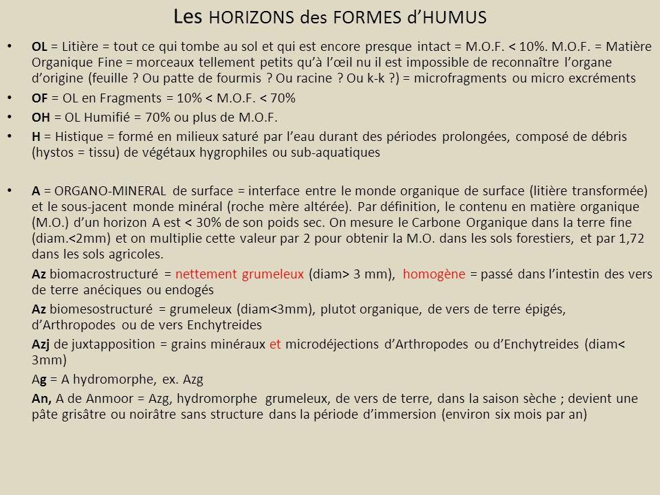 Les HORIZONS des FORMES dHUMUS OL = Litière = tout ce qui tombe au sol et qui est encore presque intact = M.O.F. < 10%. M.O.F. = Matière Organique Fin