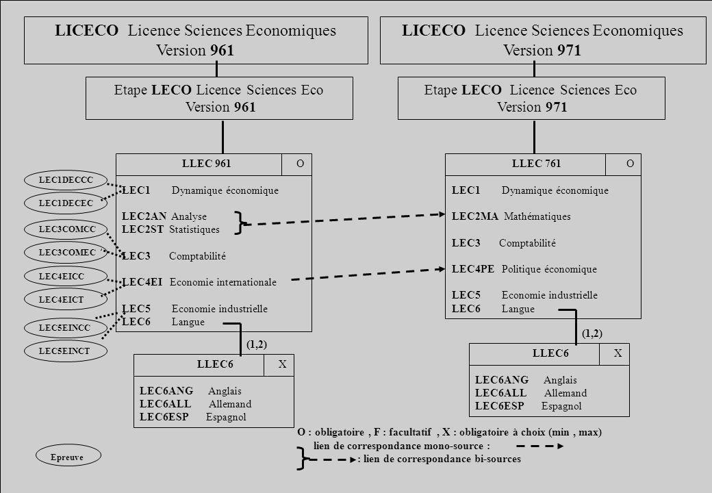 LICECO Licence Sciences Economiques Version 961 Etape LECO Licence Sciences Eco Version 961 LLEC 961 O LEC1 Dynamique économique LEC2AN Analyse LEC2ST Statistiques LEC3 Comptabilité LEC4EI Economie internationale LEC5 Economie industrielle LEC6 Langue LLEC6 X LEC6ANG Anglais LEC6ALL Allemand LEC6ESP Espagnol (1,2) LICECO Licence Sciences Economiques Version 971 Etape LECO Licence Sciences Eco Version 971 LLEC 761 O LEC1 Dynamique économique LEC2MA Mathématiques LEC3 Comptabilité LEC4PE Politique économique LEC5 Economie industrielle LEC6 Langue LLEC6 X LEC6ANG Anglais LEC6ALL Allemand LEC6ESP Espagnol (1,2) O : obligatoire, F : facultatif, X : obligatoire à choix (min, max) lien de correspondance mono-source : : lien de correspondance bi-sources LEC4EICC LEC4EICT LEC5EINCC LEC5EINCT LEC1DECCC LEC1DECEC LEC3COMCC LEC3COMEC Epreuve