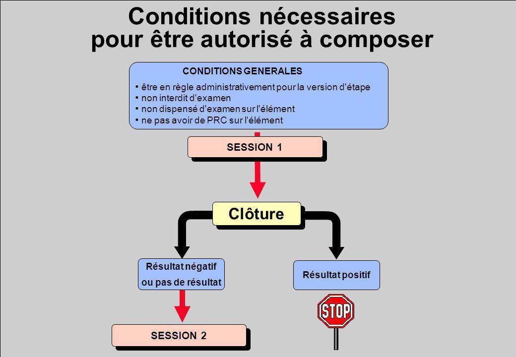 Conditions nécessaires pour être autorisé à composer SESSION 1 CONDITIONS GENERALES être en règle administrativement pour la version d étape non interdit d examen non dispensé d examen sur l élément ne pas avoir de PRC sur l élément SESSION 2 Résultat positif Clôture Résultat négatif ou pas de résultat