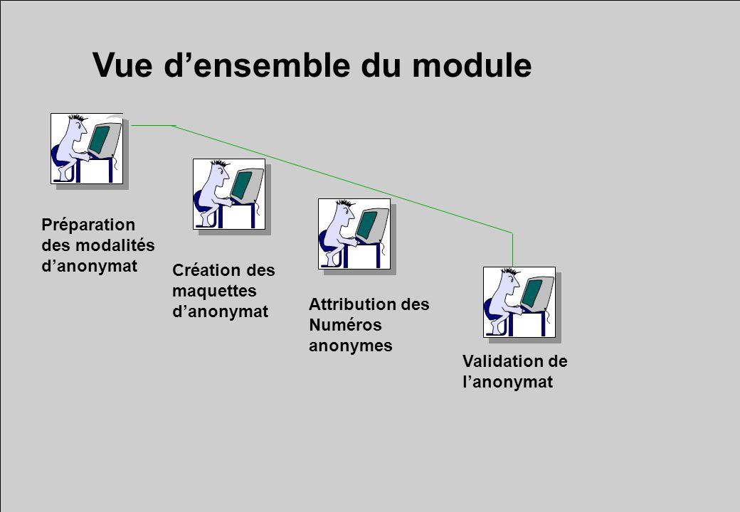 Vue densemble du module Préparation des modalités danonymat Création des maquettes danonymat Attribution des Numéros anonymes Validation de lanonymat