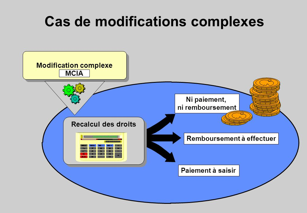 Cas de modifications complexes Ni paiement, ni remboursement Remboursement à effectuer Paiement à saisir Recalcul des droits Modification complexe MCIA
