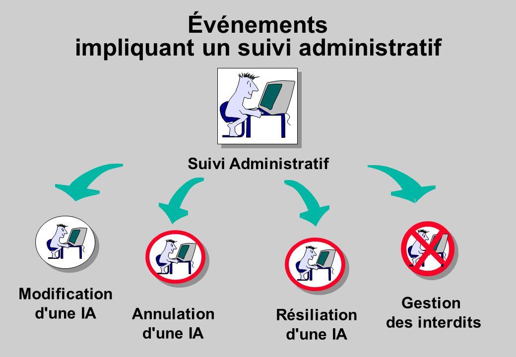Événements impliquant un suivi administratif Suivi Administratif Gestion des interdits Annulation d une IA Résiliation d une IA Modification d une IA