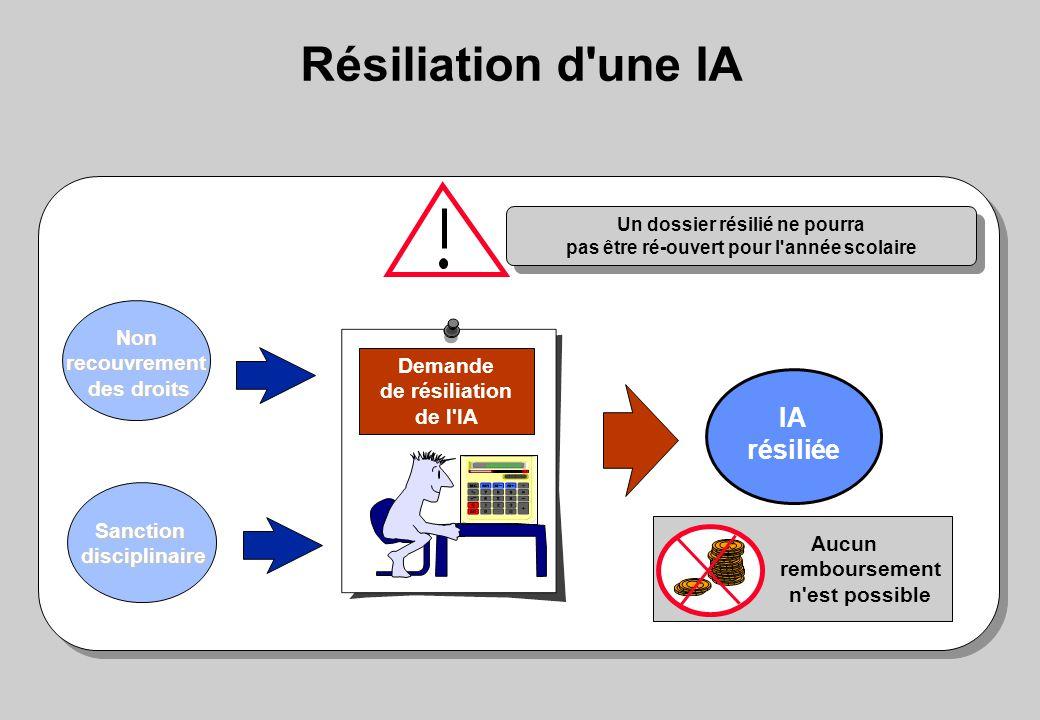 Résiliation d une IA IA résiliée Demande de résiliation de l IA Nonrecouvrement des droits Sanctiondisciplinaire Un dossier résilié ne pourra pas être ré-ouvert pour l année scolaire Un dossier résilié ne pourra pas être ré-ouvert pour l année scolaire Aucun remboursement n est possible