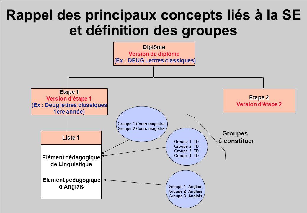 Rappel des principaux concepts liés à la SE et définition des groupes Diplôme Version de diplôme (Ex : DEUG Lettres classiques) Etape 1 Version d'étap