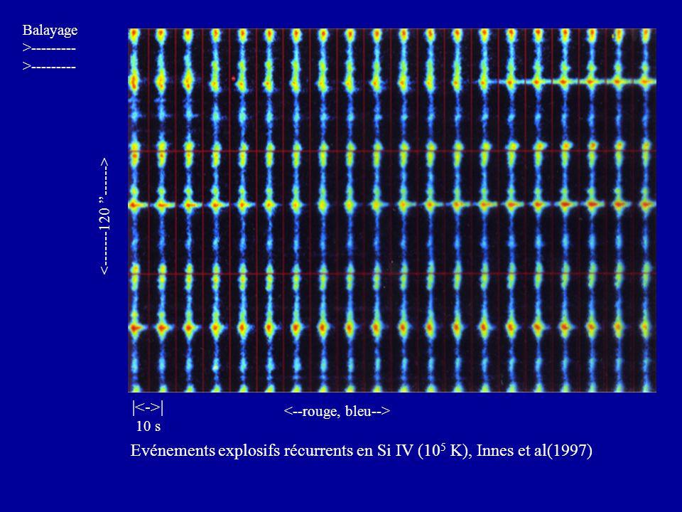 | 10 s Balayage >--------- Evénements explosifs récurrents en Si IV (10 5 K), Innes et al(1997)