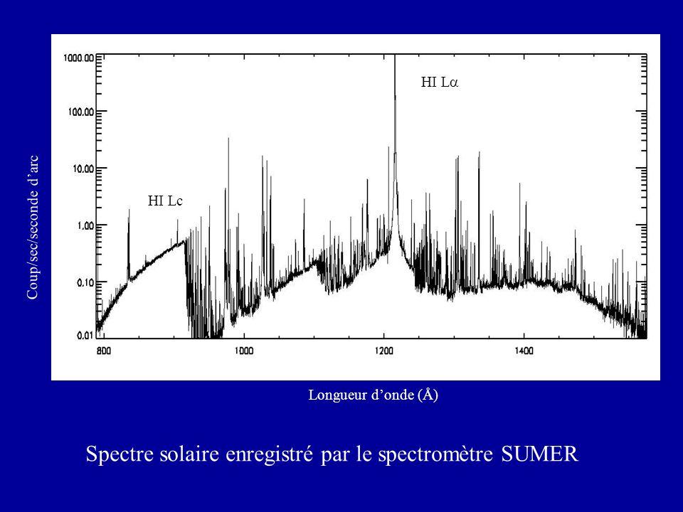Longueur donde (Å) Spectre solaire enregistré par le spectromètre SUMER Coup/sec/seconde darc HI L HI Lc