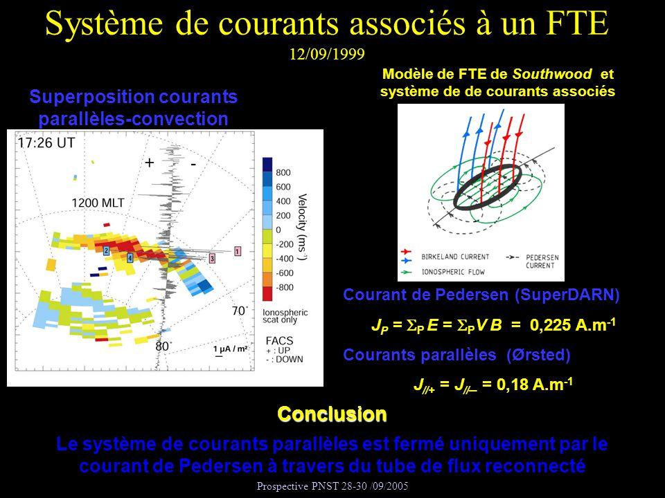 Prospective PNST 28-30 /09/2005 Système de courants associés à un FTE 12/09/1999 Modèle de FTE de Southwood et système de de courants associés Superpo