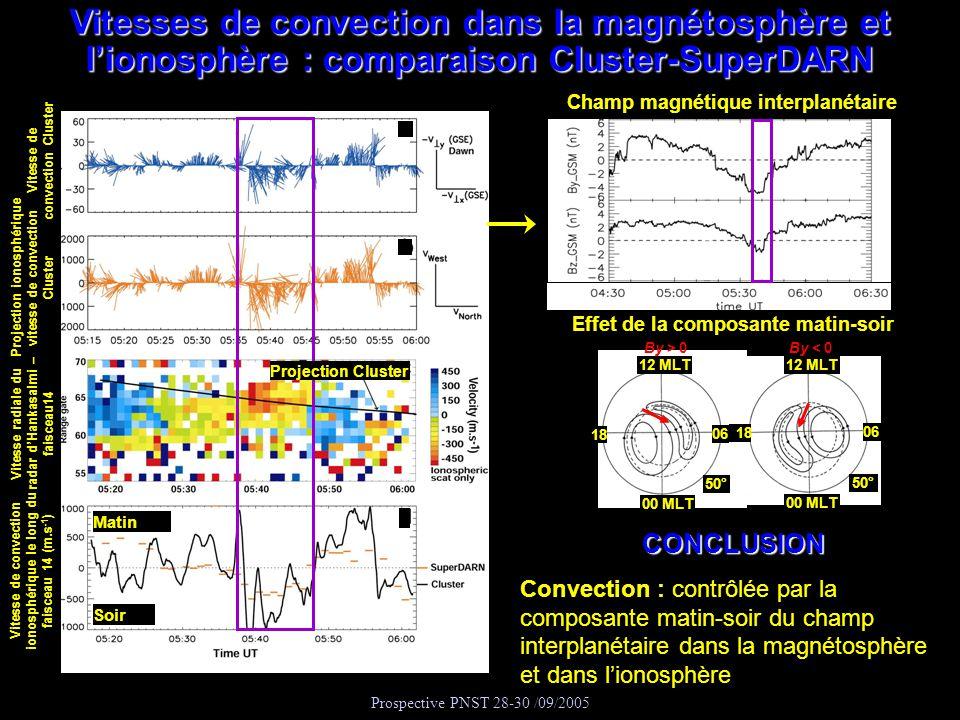Prospective PNST 28-30 /09/2005 Matin Soir Vitesse de convection ionosphérique le long du faisceau 14 (m.s -1 ) Vitesse radiale du radar dHankasalmi –