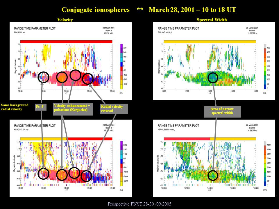 Prospective PNST 28-30 /09/2005 Conjugate ionospheres ** March 28, 2001 – 10 to 18 UT VelocitySpectral Width Same background radial velocity Pc 5 Area