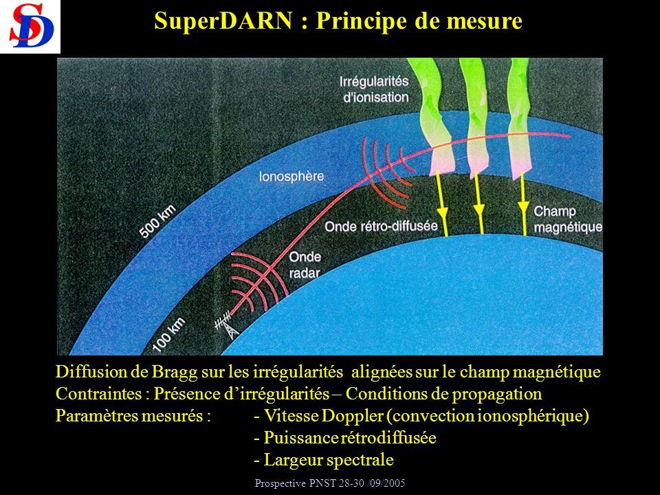Prospective PNST 28-30 /09/2005 SuperDARN : Principe de mesure Diffusion de Bragg sur les irrégularités alignées sur le champ magnétique Contraintes :