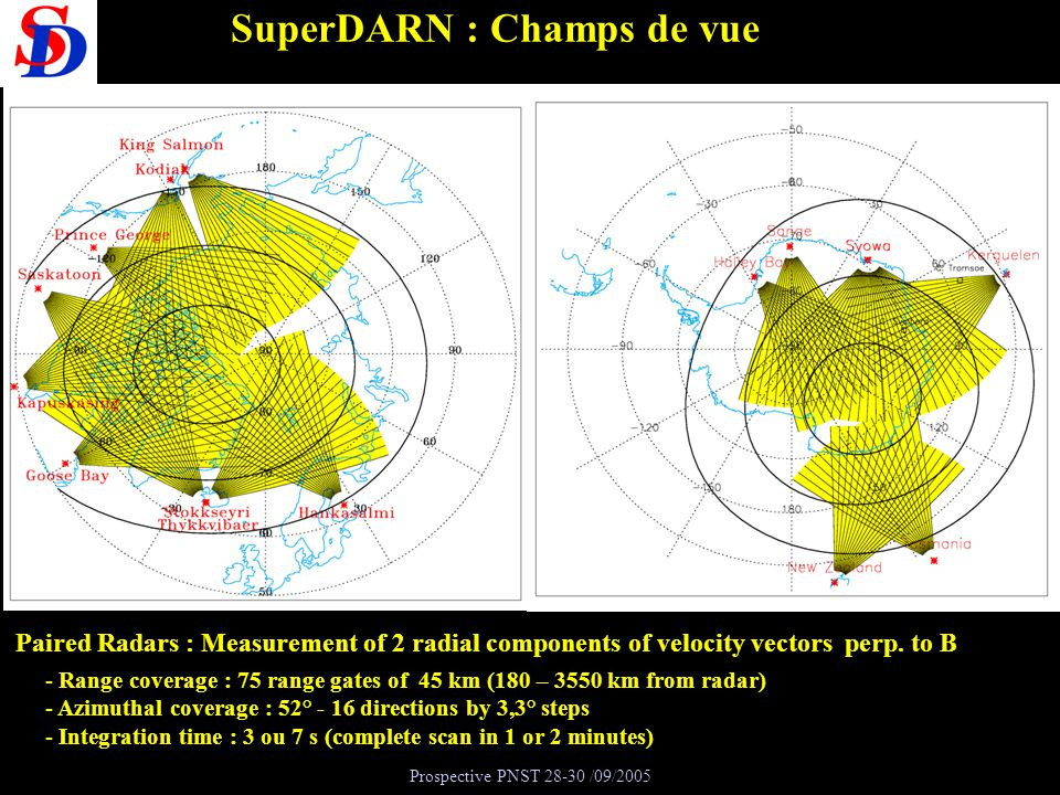 Prospective PNST 28-30 /09/2005 Matin Soir Vitesse de convection ionosphérique le long du faisceau 14 (m.s -1 ) Vitesse radiale du radar dHankasalmi – faisceau14 Vitesse de convection Cluster Projection ionosphérique vitesse de convection Cluster Projection Cluster Vitesses de convection dans la magnétosphère et lionosphère : comparaison Cluster-SuperDARN CONCLUSION Convection : contrôlée par la composante matin-soir du champ interplanétaire dans la magnétosphère et dans lionosphère 12 MLT 06 18 00 MLT 50° By > 0 By < 0 Effet de la composante matin-soir Champ magnétique interplanétaire