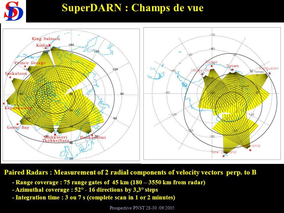 Prospective PNST 28-30 /09/2005 SuperDARN : Champs de vue - Range coverage : 75 range gates of 45 km (180 – 3550 km from radar) - Azimuthal coverage :