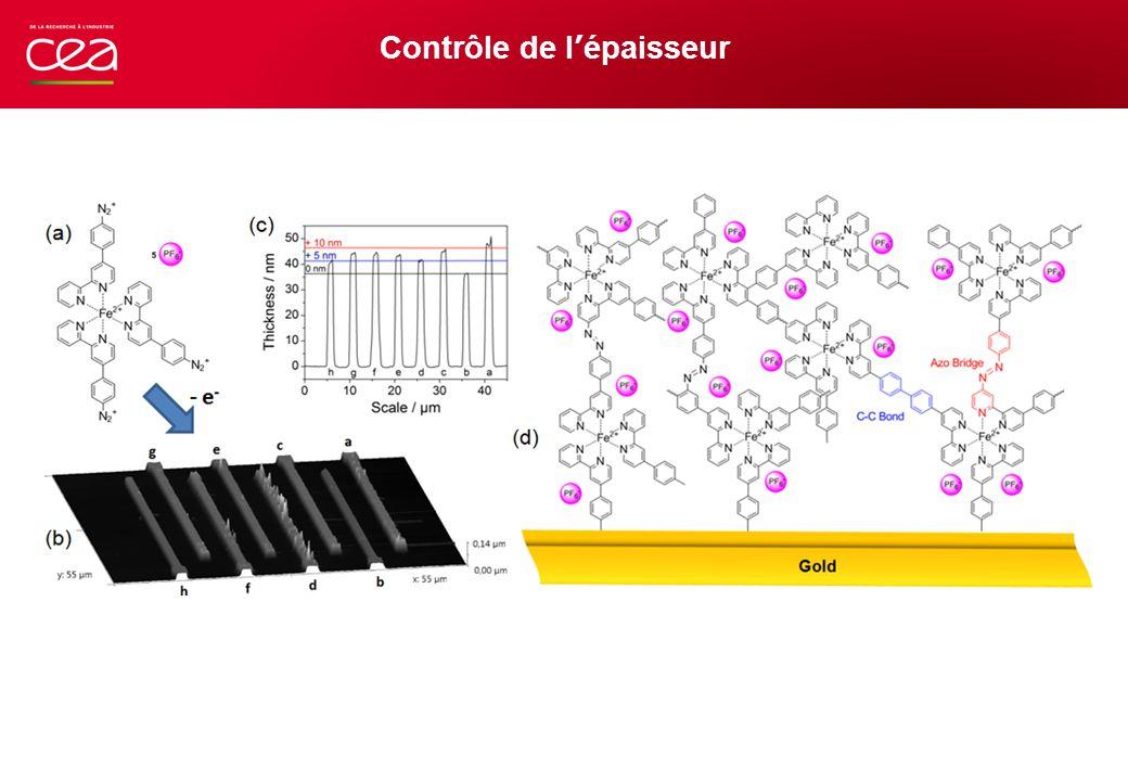 Etude du mécanisme Revenir à une échelle macroscopique: électrodes interdigitées 200 μm Gap: le plus petit possible Différents métaux : Or, Titane, … Analyses XPS, Raman, …