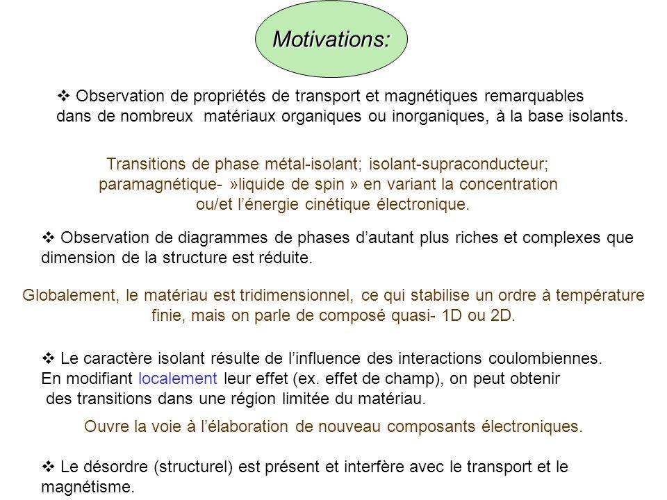 Observation de propriétés de transport et magnétiques remarquables dans de nombreux matériaux organiques ou inorganiques, à la base isolants.