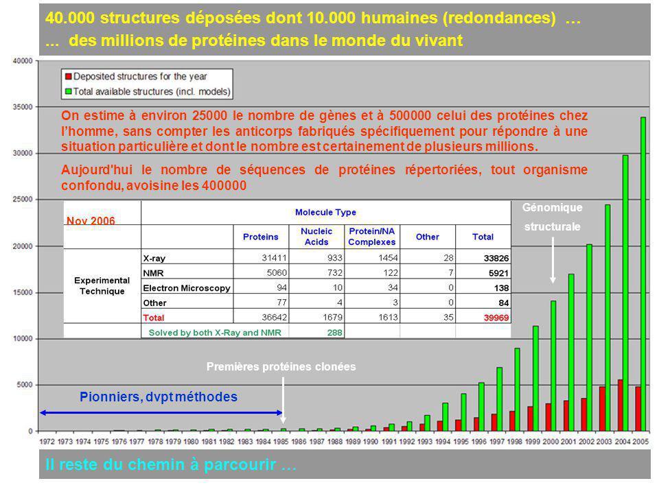 40.000 structures déposées dont 10.000 humaines (redondances) …... des millions de protéines dans le monde du vivant Il reste du chemin à parcourir …