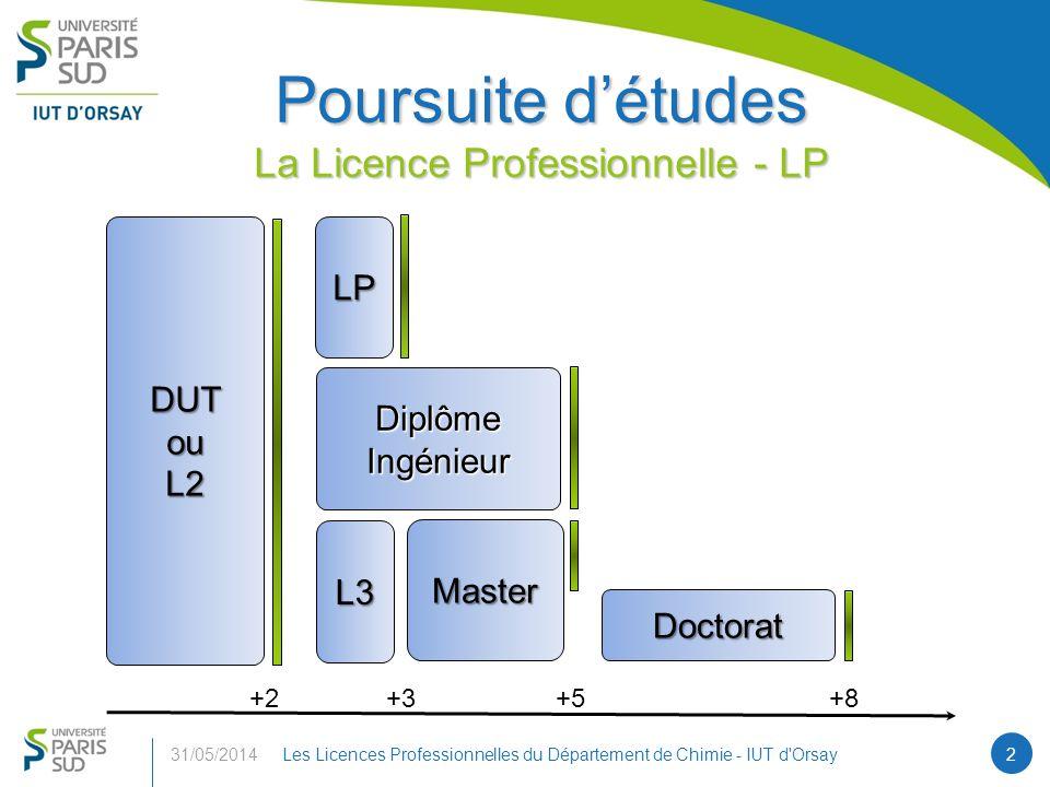 Poursuite détudes La Licence Professionnelle - LP 31/05/2014Les Licences Professionnelles du Département de Chimie - IUT d Orsay2 DUTouL2LP Diplôme Ingénieur Master L3 Doctorat +2+3+5+8