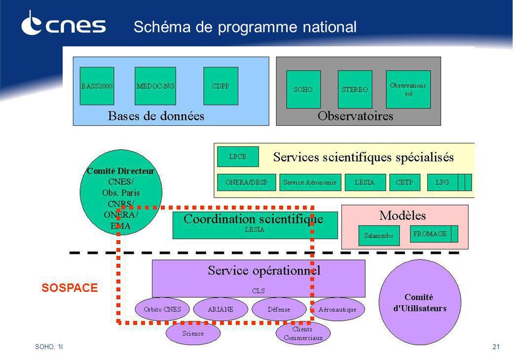 SOHO, 10 ans Orsay, 19 avril 200621 Schéma de programme national SOSPACE