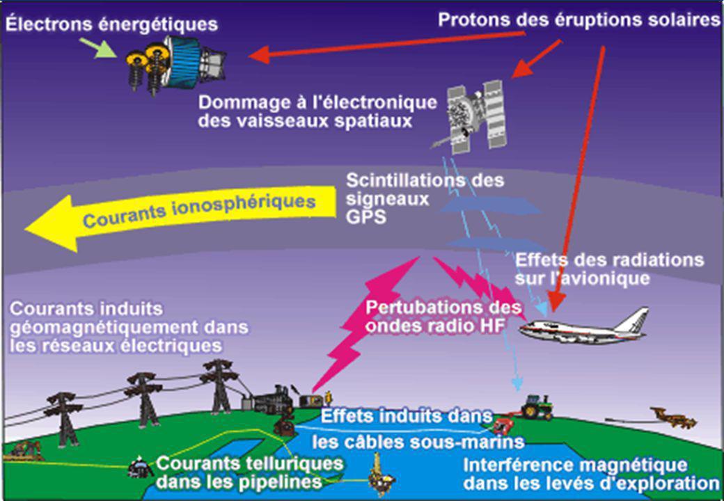 9 Du Soleil à notre sphère technologique Effets sur -les satellites (décharges, évènements singuliers) -l orbitographie à basse altitude (satellites LEO, débris, rentrées) -linformatique des lanceurs nouveaux (Ariane V, Vega…) -les communications Espace-Sol (scintillation, détérioration du signal) -les réseaux électriques (Amérique du nord, Scandinavie) -les communications aéronautiques en zone polaire -les organismes vivant (astronautes, personnel navigant) -sur le climat terrestre .