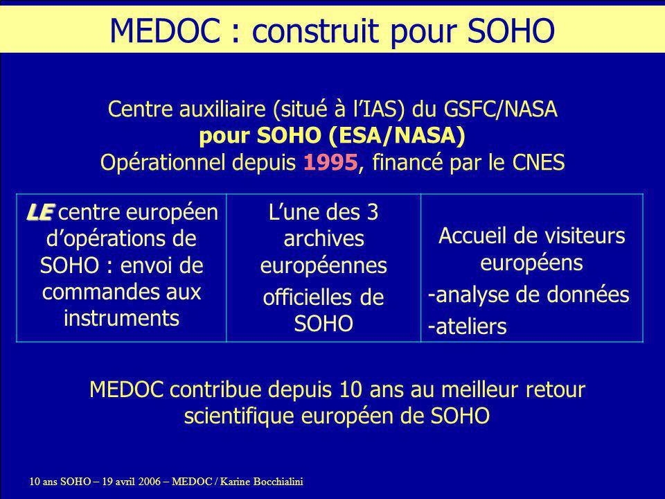 10 ans SOHO – 19 avril 2006 – MEDOC / Karine Bocchialini Envoi de commandes à SUMER et GOLF depuis MEDOC Opérations de campagnes : 16 campagnes depuis 10 ans, 1 à 2 par an (15 jours/campagne) Dernière campagne : 23 mars – 2 avril 2006 (support éclipse) Prochaine campagne : automne 2006 Planification pour 3 à 4 instruments, Envoi de commandes à SUMER 130 observateurs Opérations de routine : GOLF MEDOC : Les opérations SOHO