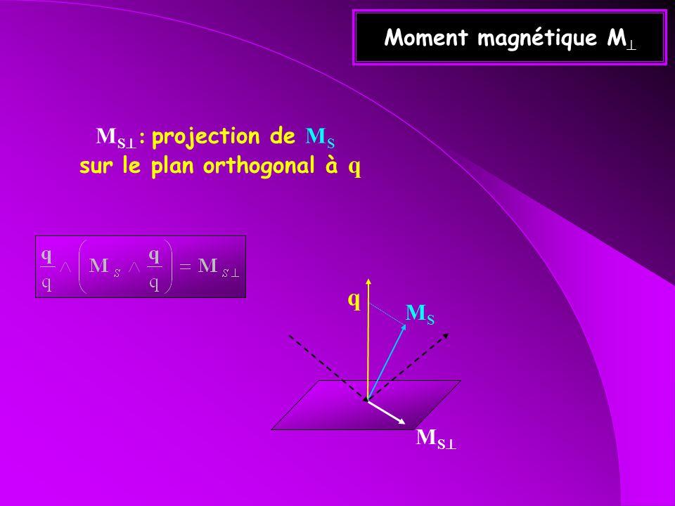 Moment magnétique M M S : projection de M S sur le plan orthogonal à q q MSMS M S