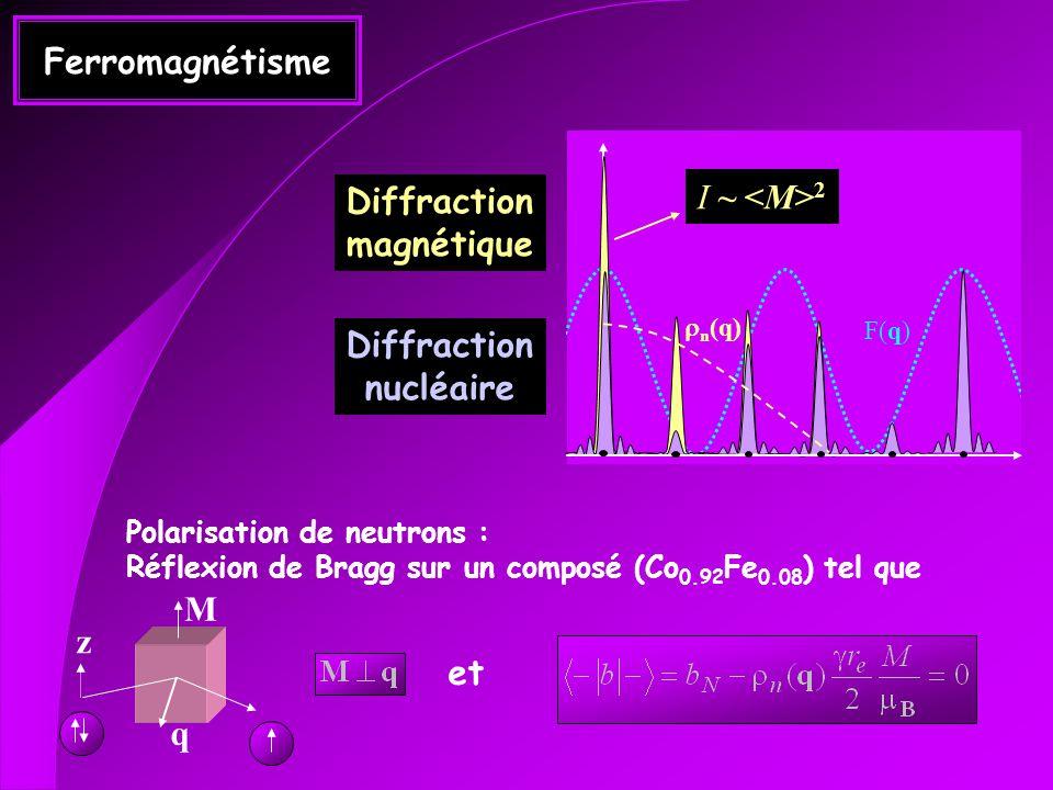 Ferromagnétisme F(q) n (q) Diffraction magnétique Diffraction nucléaire Polarisation de neutrons : Réflexion de Bragg sur un composé (Co 0.92 Fe 0.08